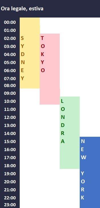 orari forex 2